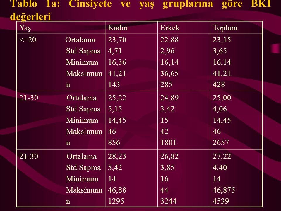 OBEZİTE VE DEMOGRAFİK FAKTÖRLER -Yaş: Obezite, 50-60 yaşlara kadar yaşlandıkça artar. -Kadınlarda obezite, erkeklere göre biraz sıktır. -Farklı ırk ve