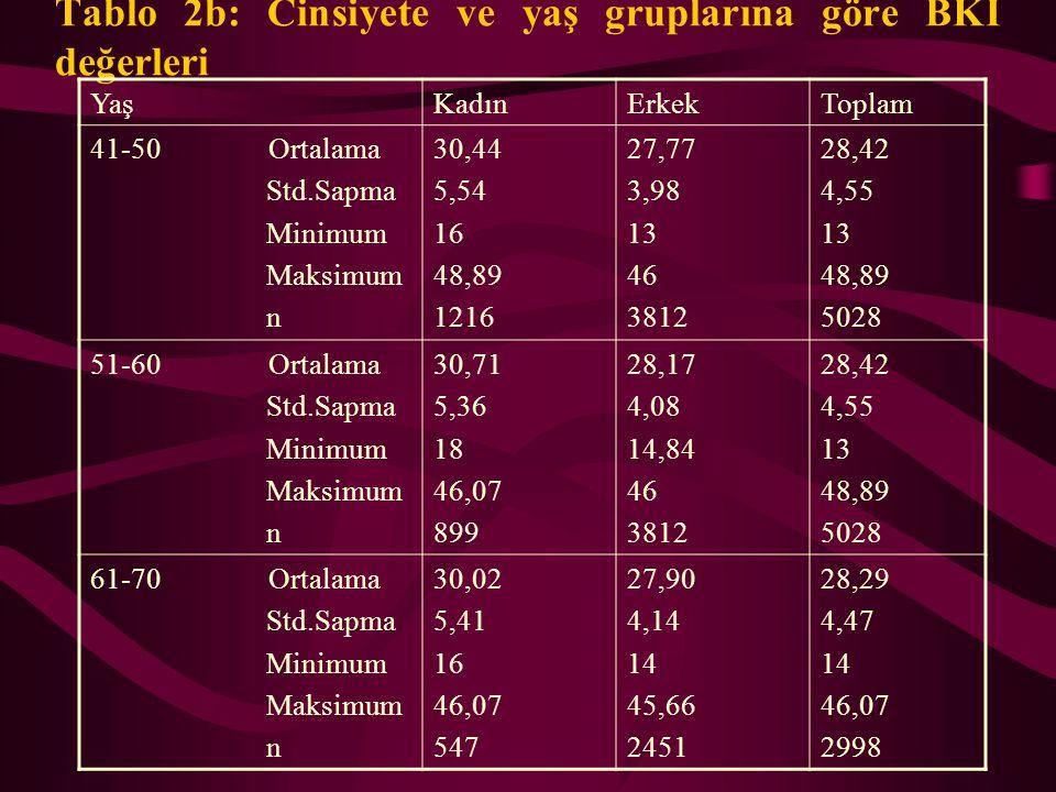 Tablo 1a: Cinsiyete ve yaş gruplarına göre BKİ değerleri YaşKadınErkekToplam <=20 Ortalama Std.Sapma Minimum Maksimum n 23,70 4,71 16,36 41,21 143 22,