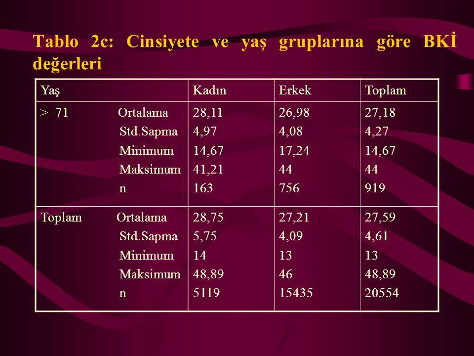 Tablo 2b: Cinsiyete ve yaş gruplarına göre BKİ değerleri YaşKadınErkekToplam 41-50 Ortalama Std.Sapma Minimum Maksimum n 30,44 5,54 16 48,89 1216 27,7