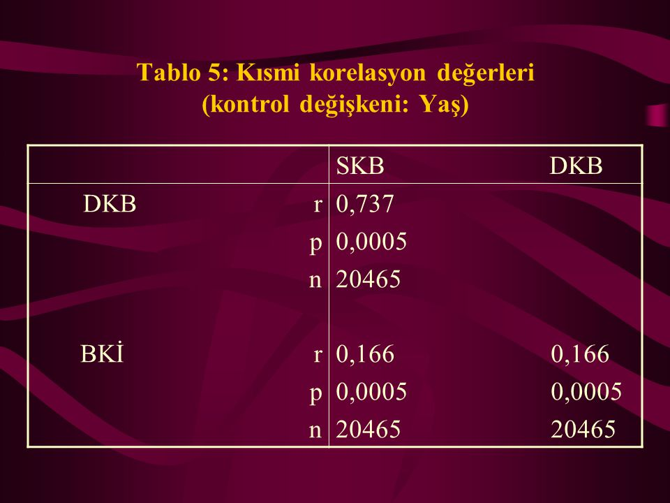 Tablo 4: Pearson korelasyon değerleri SKB DKB BKİ DKB r p n BKİ r p n Yaş r p n 0,769 0,0005 23789 0,237 0,219 0,0005 20,595 20562 0,431 0,313 0,214 0