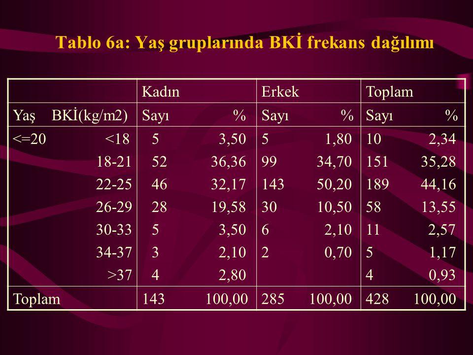 Tablo 5: Kısmi korelasyon değerleri (kontrol değişkeni: Yaş) SKB DKB DKB r p n BKİ r p n 0,737 0,0005 20465 0,166 0,0005 20465