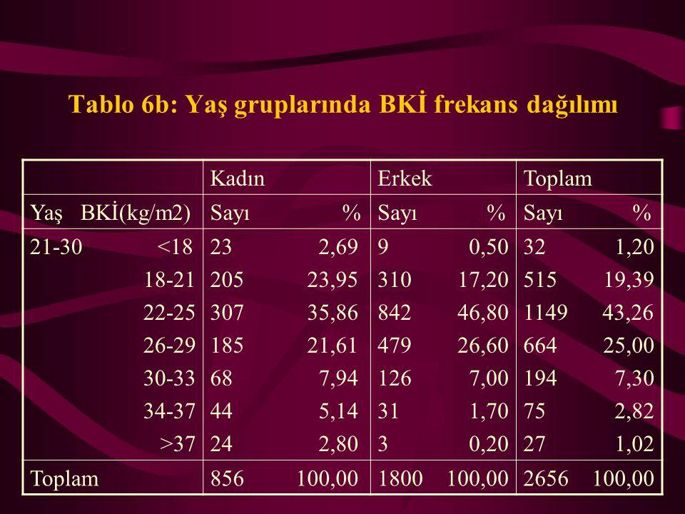 Tablo 6a: Yaş gruplarında BKİ frekans dağılımı KadınErkekToplam Yaş BKİ(kg/m2)Sayı % <=20 <18 18-21 22-25 26-29 30-33 34-37 >37 5 3,50 52 36,36 46 32,