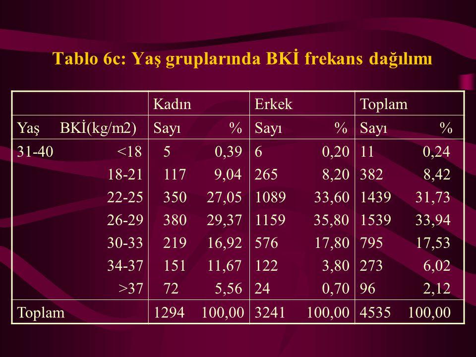 Tablo 6b: Yaş gruplarında BKİ frekans dağılımı KadınErkekToplam Yaş BKİ(kg/m2)Sayı % 21-30 <18 18-21 22-25 26-29 30-33 34-37 >37 23 2,69 205 23,95 307