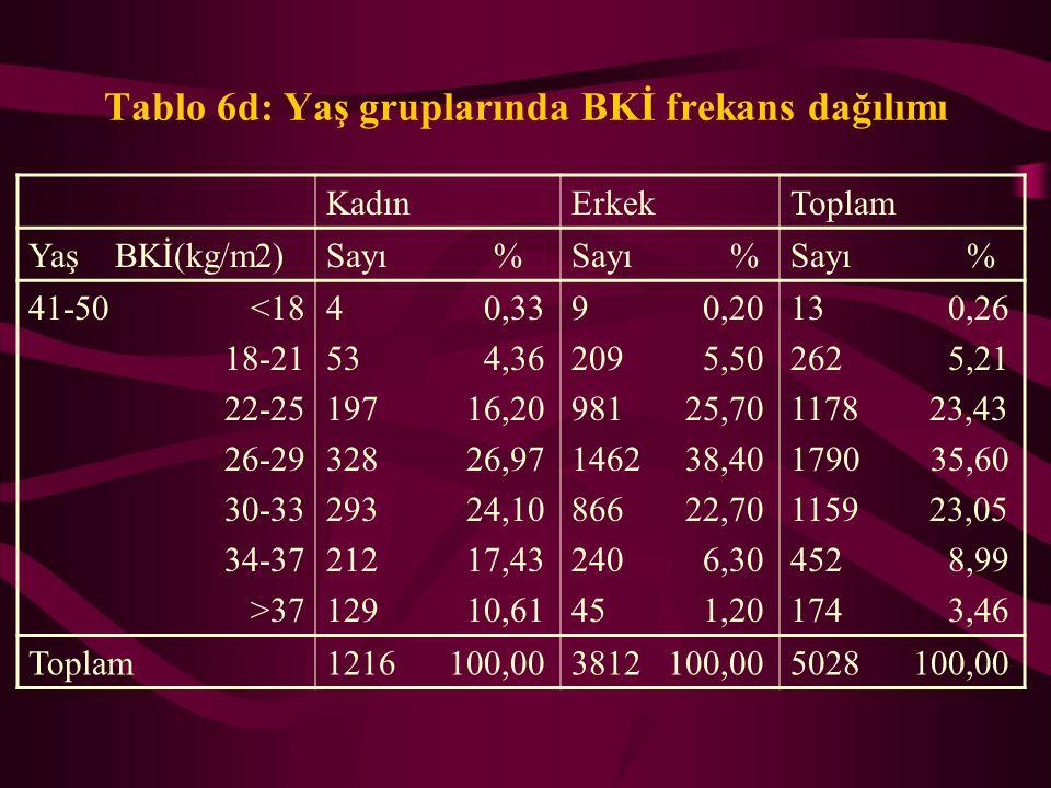 Tablo 6c: Yaş gruplarında BKİ frekans dağılımı KadınErkekToplam Yaş BKİ(kg/m2)Sayı % 31-40 <18 18-21 22-25 26-29 30-33 34-37 >37 5 0,39 117 9,04 350 2