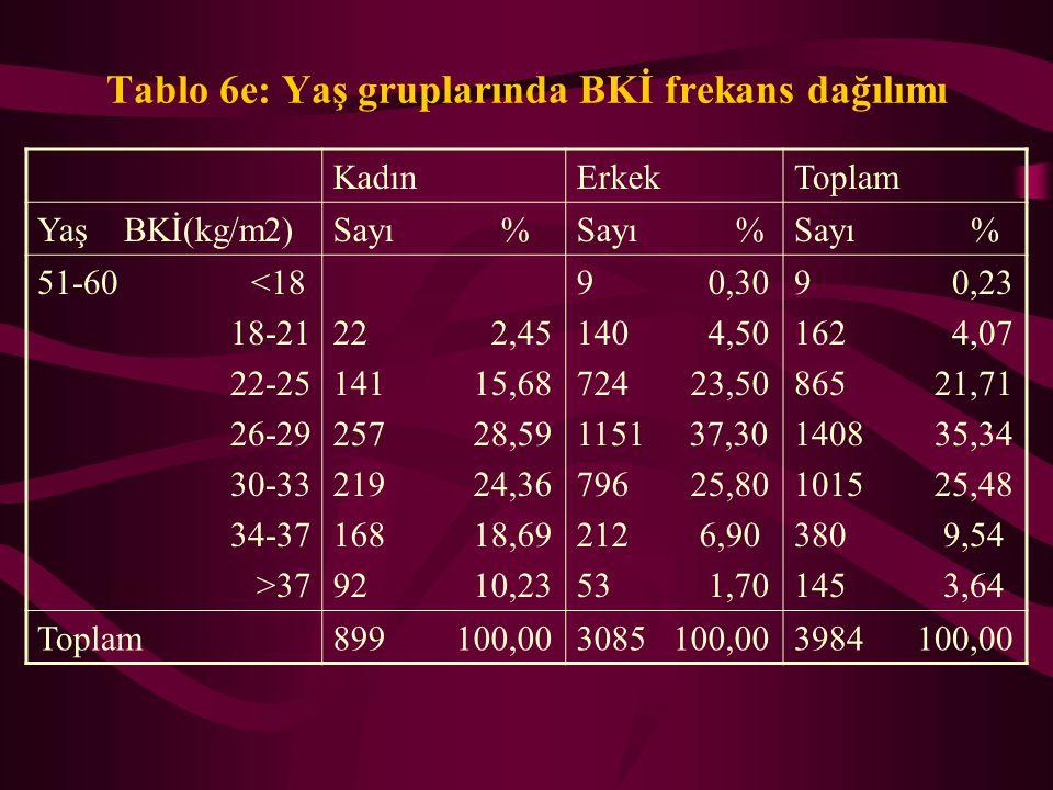 Tablo 6d: Yaş gruplarında BKİ frekans dağılımı KadınErkekToplam Yaş BKİ(kg/m2)Sayı % 41-50 <18 18-21 22-25 26-29 30-33 34-37 >37 4 0,33 53 4,36 197 16