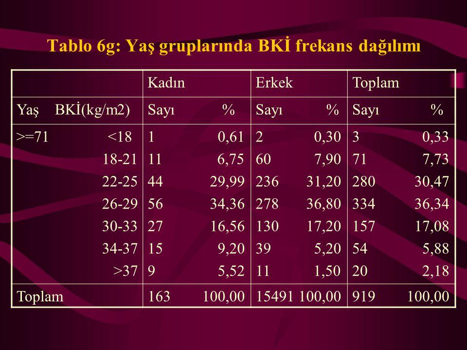 Tablo 6f: Yaş gruplarında BKİ frekans dağılımı KadınErkekToplam Yaş BKİ(kg/m2)Sayı % 61-70 <18 18-21 22-25 26-29 30-33 34-37 >37 2 0,37 14 2,56 107 19