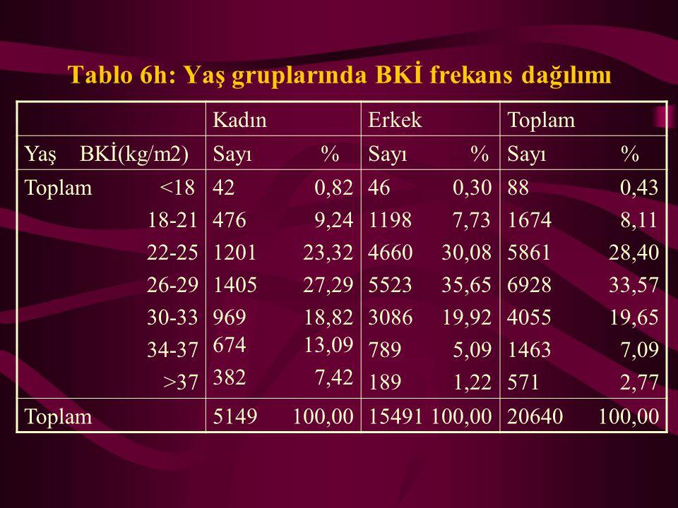 Tablo 6g: Yaş gruplarında BKİ frekans dağılımı KadınErkekToplam Yaş BKİ(kg/m2)Sayı % >=71 <18 18-21 22-25 26-29 30-33 34-37 >37 1 0,61 11 6,75 44 29,9