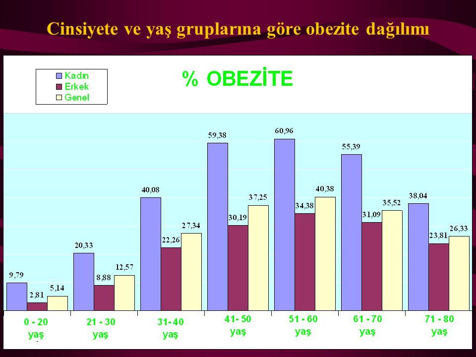 Tablo 6h: Yaş gruplarında BKİ frekans dağılımı KadınErkekToplam Yaş BKİ(kg/m2)Sayı % Toplam <18 18-21 22-25 26-29 30-33 34-37 >37 42 0,82 476 9,24 120