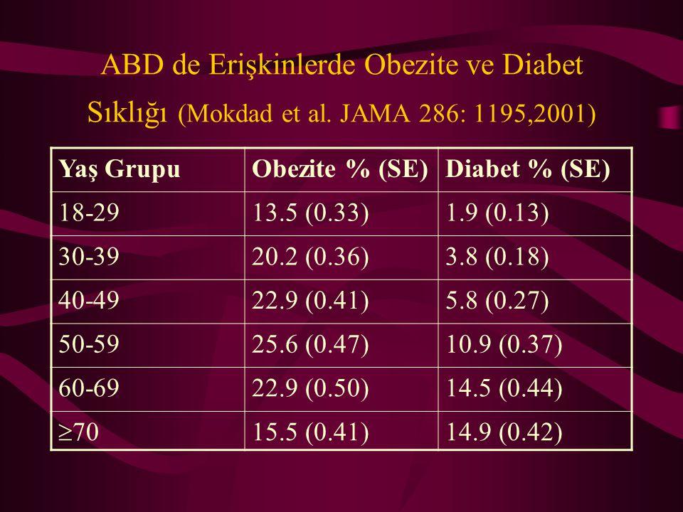 Obezite Değerlendirilmesi Vücut Ağırlığı (kg) Beden kitle indeksi  Boy karesi (m 2 ) < 18.5 zayıf 18.5-24.9 normal 25.0-29.9 toplu 30 obez 40 Ağır ob