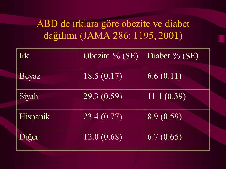 ABD de Erişkinlerde Obezite ve Diabet Sıklığı (Mokdad et al. JAMA 286: 1195,2001) Yaş GrupuObezite % (SE)Diabet % (SE) 18-2913.5 (0.33)1.9 (0.13) 30-3