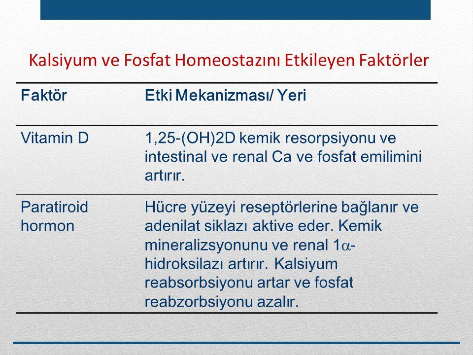 Kalsiyum ve Fosfat Homeostazını Etkileyen Faktörler FaktörEtki Mekanizması/ Yeri Vitamin D1,25-(OH)2D kemik resorpsiyonu ve intestinal ve renal Ca ve