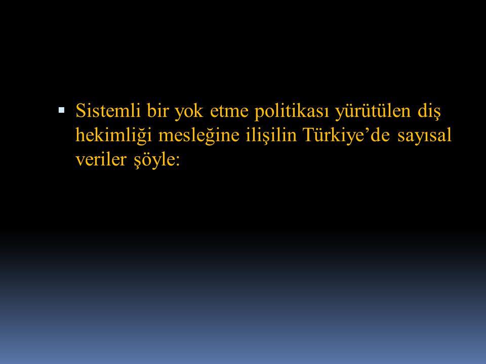  Sistemli bir yok etme politikası yürütülen diş hekimliği mesleğine ilişilin Türkiye'de sayısal veriler şöyle: