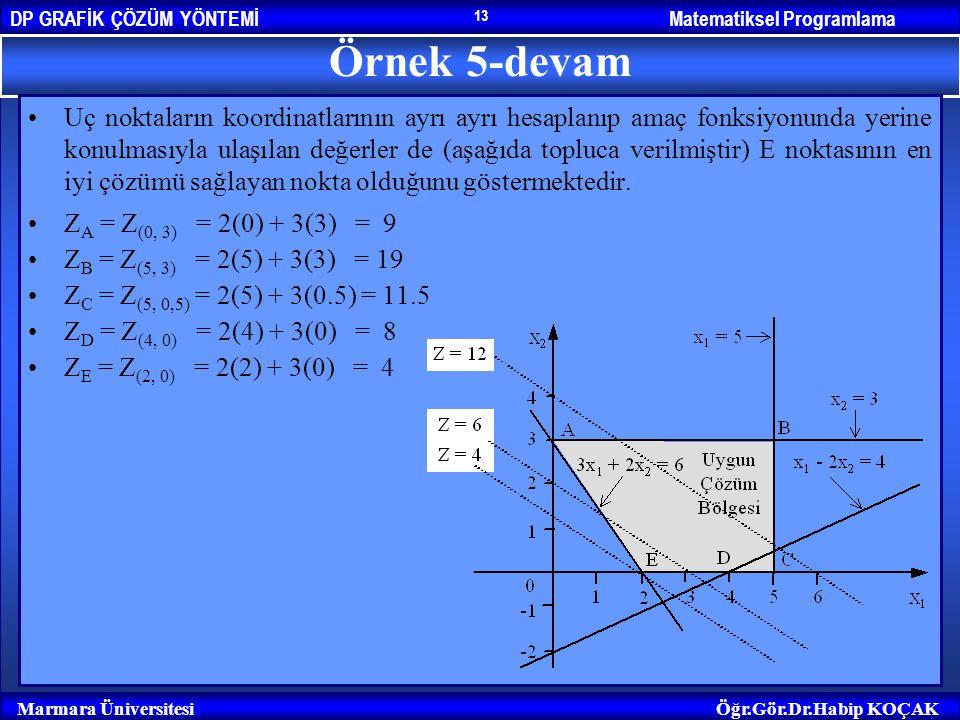 Matematiksel ProgramlamaDP GRAFİK ÇÖZÜM YÖNTEMİ Marmara ÜniversitesiÖğr.Gör.Dr.Habip KOÇAK 13 Örnek 5-devam Uç noktaların koordinatlarının ayrı ayrı h