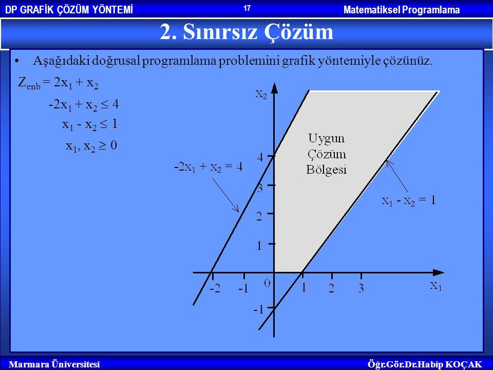 Matematiksel ProgramlamaDP GRAFİK ÇÖZÜM YÖNTEMİ Marmara ÜniversitesiÖğr.Gör.Dr.Habip KOÇAK 17 2. Sınırsız Çözüm Aşağıdaki doğrusal programlama problem