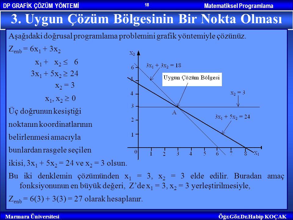 Matematiksel ProgramlamaDP GRAFİK ÇÖZÜM YÖNTEMİ Marmara ÜniversitesiÖğr.Gör.Dr.Habip KOÇAK 18 3. Uygun Çözüm Bölgesinin Bir Nokta Olması Aşağıdaki doğ