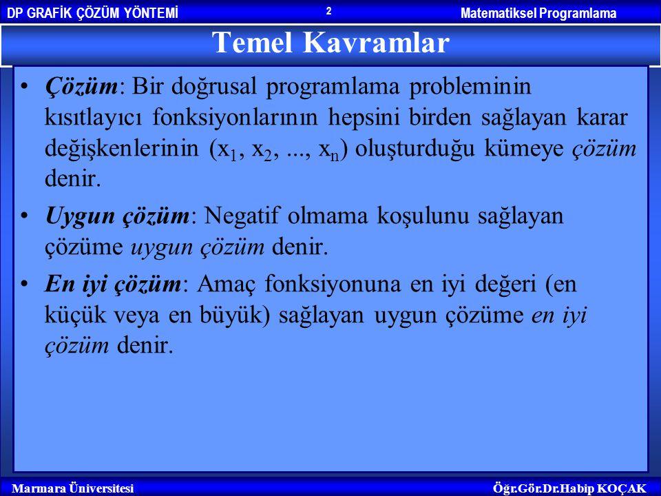 Matematiksel ProgramlamaDP GRAFİK ÇÖZÜM YÖNTEMİ Marmara ÜniversitesiÖğr.Gör.Dr.Habip KOÇAK 2 Temel Kavramlar Çözüm: Bir doğrusal programlama problemin