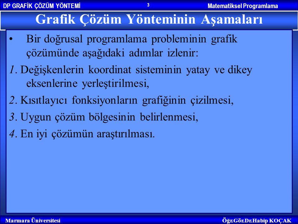 Matematiksel ProgramlamaDP GRAFİK ÇÖZÜM YÖNTEMİ Marmara ÜniversitesiÖğr.Gör.Dr.Habip KOÇAK 14 Grafik Çözümde Karşılaşılan Özel Durumlar 1.Eşitsizliklerin Tutarsız Olması 2.Sınırsız Çözüm 3.Uygun Çözüm Bölgesinin Bir nokta Olması 4.Alternatif Eniyi Çözümün Bulunması