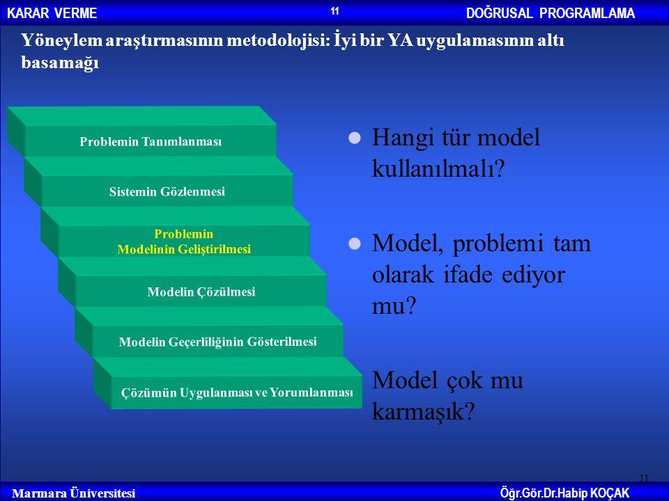 DOĞRUSAL PROGRAMLAMAKARAR VERME Öğr.Gör.Dr.Habip KOÇAK Marmara Üniversitesi 11 Yöneylem araştırmasının metodolojisi: İyi bir YA uygulamasının altı bas