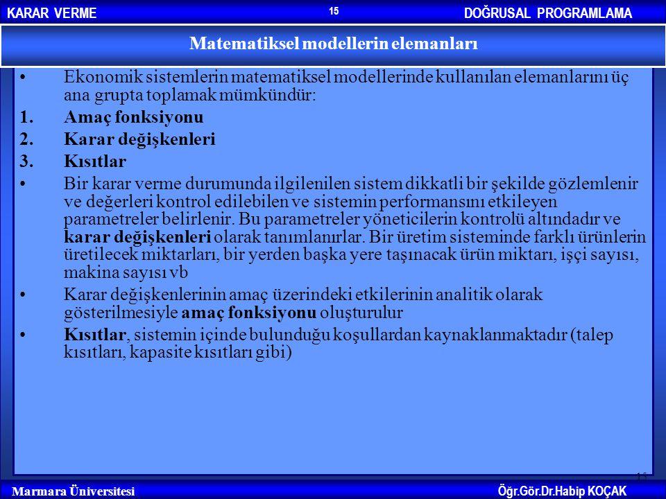 DOĞRUSAL PROGRAMLAMAKARAR VERME Öğr.Gör.Dr.Habip KOÇAK Marmara Üniversitesi 15 Ekonomik sistemlerin matematiksel modellerinde kullanılan elemanlarını