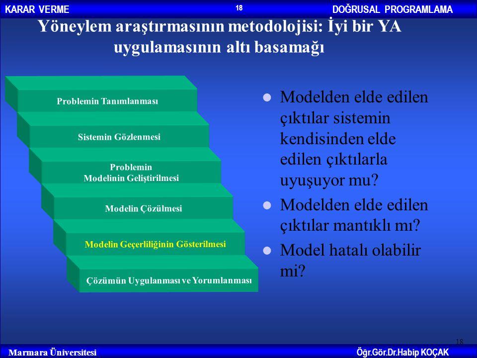 DOĞRUSAL PROGRAMLAMAKARAR VERME Öğr.Gör.Dr.Habip KOÇAK Marmara Üniversitesi 18 Yöneylem araştırmasının metodolojisi: İyi bir YA uygulamasının altı bas