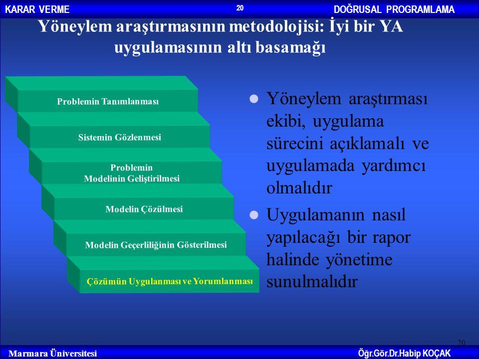 DOĞRUSAL PROGRAMLAMAKARAR VERME Öğr.Gör.Dr.Habip KOÇAK Marmara Üniversitesi 20 Yöneylem araştırmasının metodolojisi: İyi bir YA uygulamasının altı bas