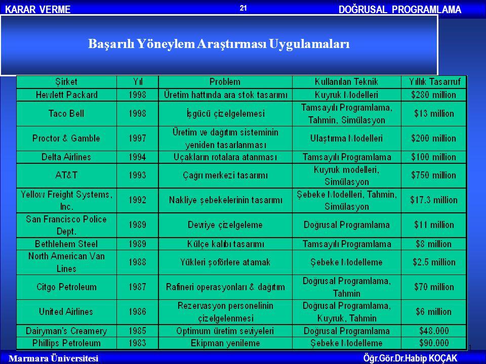 DOĞRUSAL PROGRAMLAMAKARAR VERME Öğr.Gör.Dr.Habip KOÇAK Marmara Üniversitesi 21 Başarılı Yöneylem Araştırması Uygulamaları