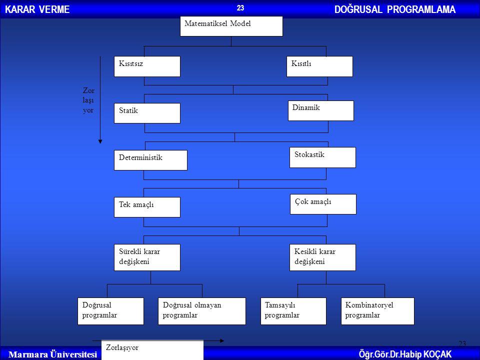 DOĞRUSAL PROGRAMLAMAKARAR VERME Öğr.Gör.Dr.Habip KOÇAK Marmara Üniversitesi 23 Zorlaşıyor Matematiksel Model KısıtsızKısıtlı Statik Dinamik Determinis