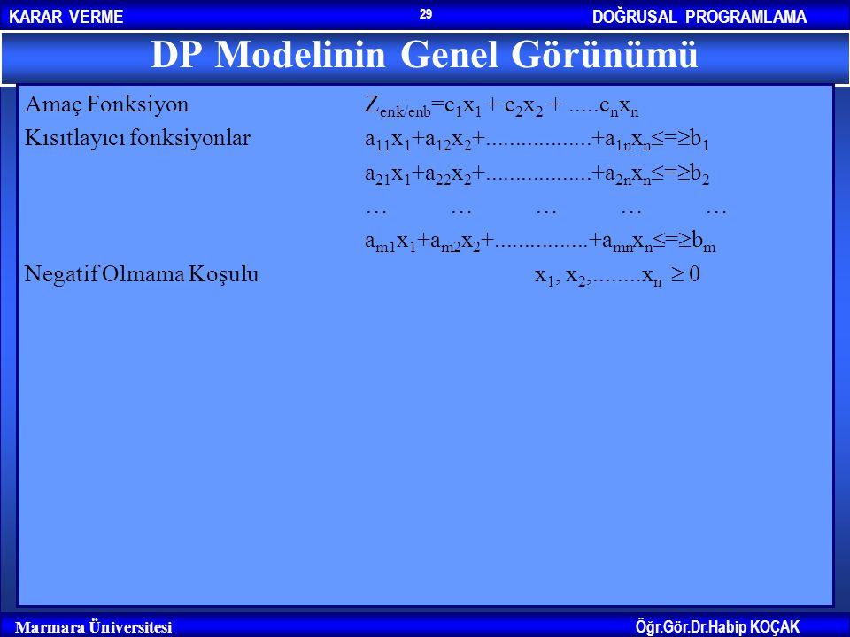 DOĞRUSAL PROGRAMLAMAKARAR VERME Öğr.Gör.Dr.Habip KOÇAK Marmara Üniversitesi 29 DP Modelinin Genel Görünümü Amaç FonksiyonZ enk/enb =c 1 x 1 + c 2 x 2