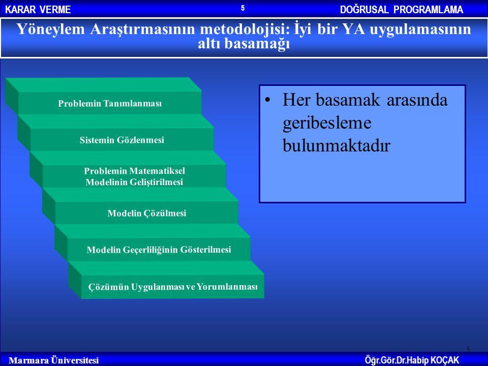 DOĞRUSAL PROGRAMLAMAKARAR VERME Öğr.Gör.Dr.Habip KOÇAK Marmara Üniversitesi 5 Her basamak arasında geribesleme bulunmaktadır 5 Yöneylem Araştırmasının