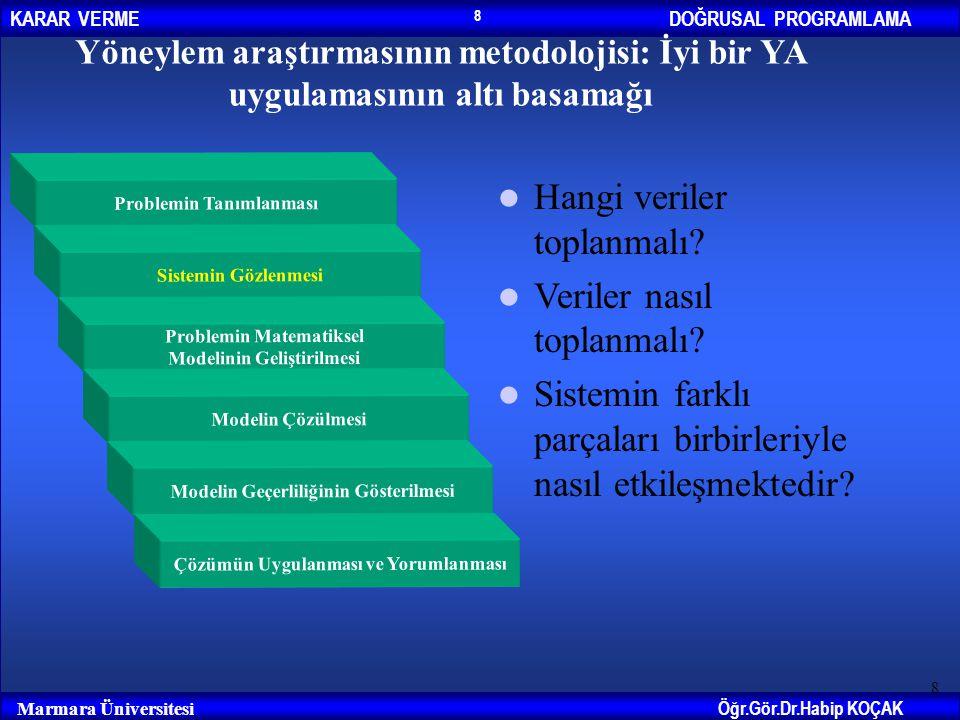 DOĞRUSAL PROGRAMLAMAKARAR VERME Öğr.Gör.Dr.Habip KOÇAK Marmara Üniversitesi 8 8 Yöneylem araştırmasının metodolojisi: İyi bir YA uygulamasının altı ba