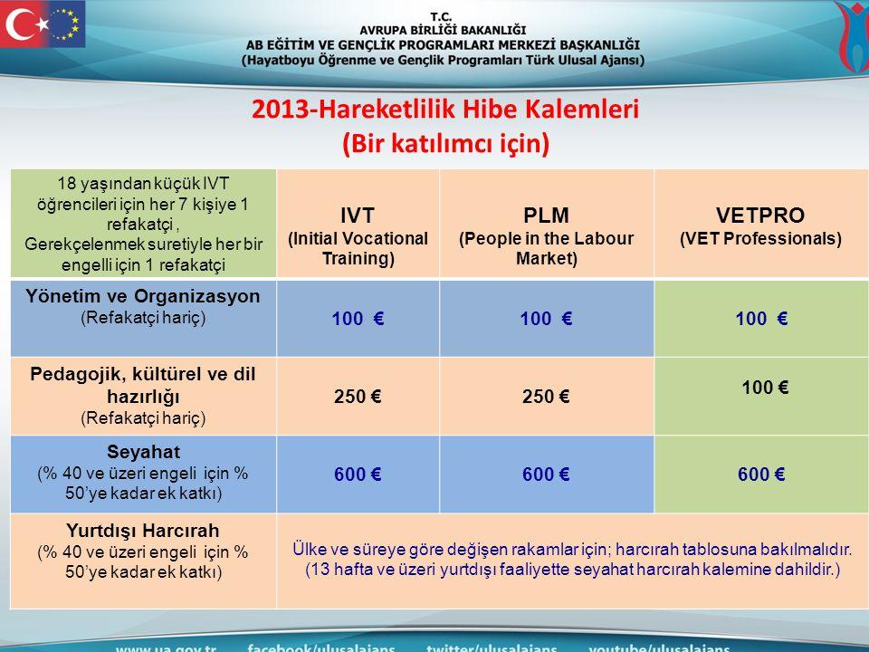 2013-Hareketlilik Hibe Kalemleri (Bir katılımcı için) 18 yaşından küçük IVT öğrencileri için her 7 kişiye 1 refakatçi, Gerekçelenmek suretiyle her bir engelli için 1 refakatçi IVT (Initial Vocational Training) PLM (People in the Labour Market) VETPRO (VET Professionals) Yönetim ve Organizasyon (Refakatçi hariç) 100 € Pedagojik, kültürel ve dil hazırlığı (Refakatçi hariç) 250 € 100 € Seyahat (% 40 ve üzeri engeli için % 50'ye kadar ek katkı) 600 € Yurtdışı Harcırah (% 40 ve üzeri engeli için % 50'ye kadar ek katkı) Ülke ve süreye göre değişen rakamlar için; harcırah tablosuna bakılmalıdır.