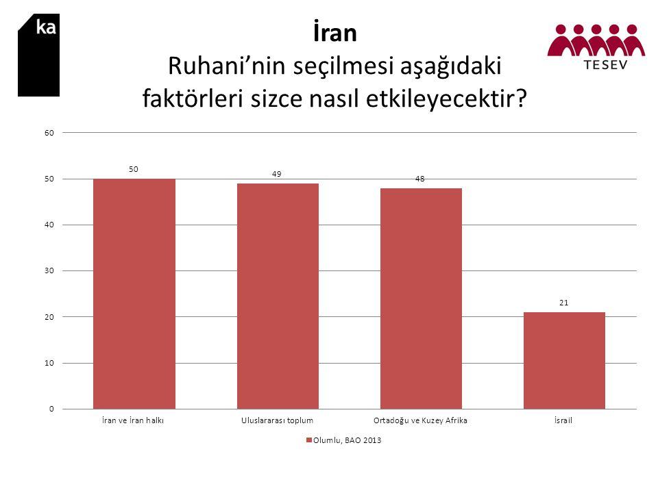 İran Ruhani'nin seçilmesi aşağıdaki faktörleri sizce nasıl etkileyecektir?
