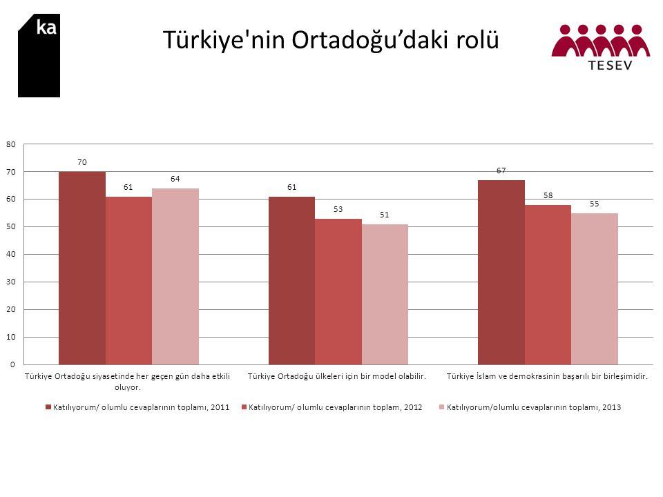 Türkiye'nin Ortadoğu'daki rolü