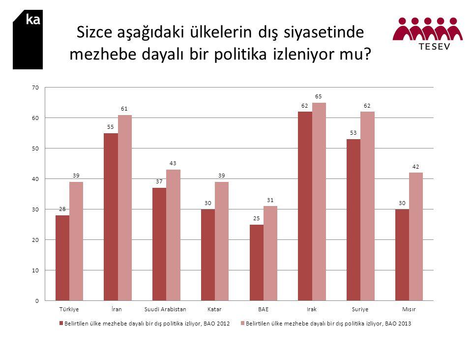 Sizce aşağıdaki ülkelerin dış siyasetinde mezhebe dayalı bir politika izleniyor mu?
