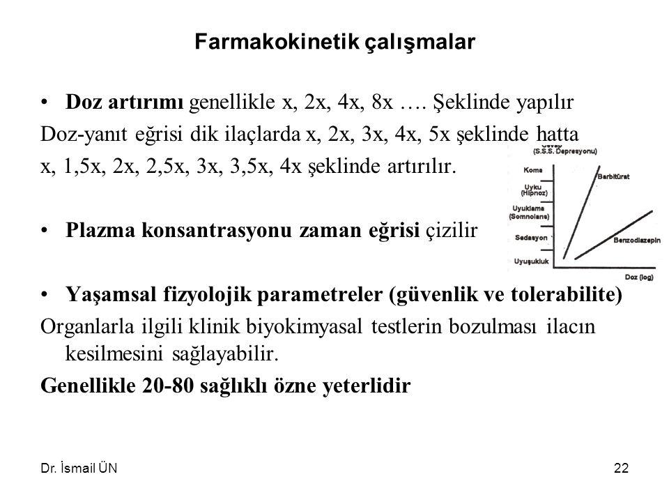 Dr. İsmail ÜN22 Farmakokinetik çalışmalar Doz artırımı genellikle x, 2x, 4x, 8x …. Şeklinde yapılır Doz-yanıt eğrisi dik ilaçlarda x, 2x, 3x, 4x, 5x ş