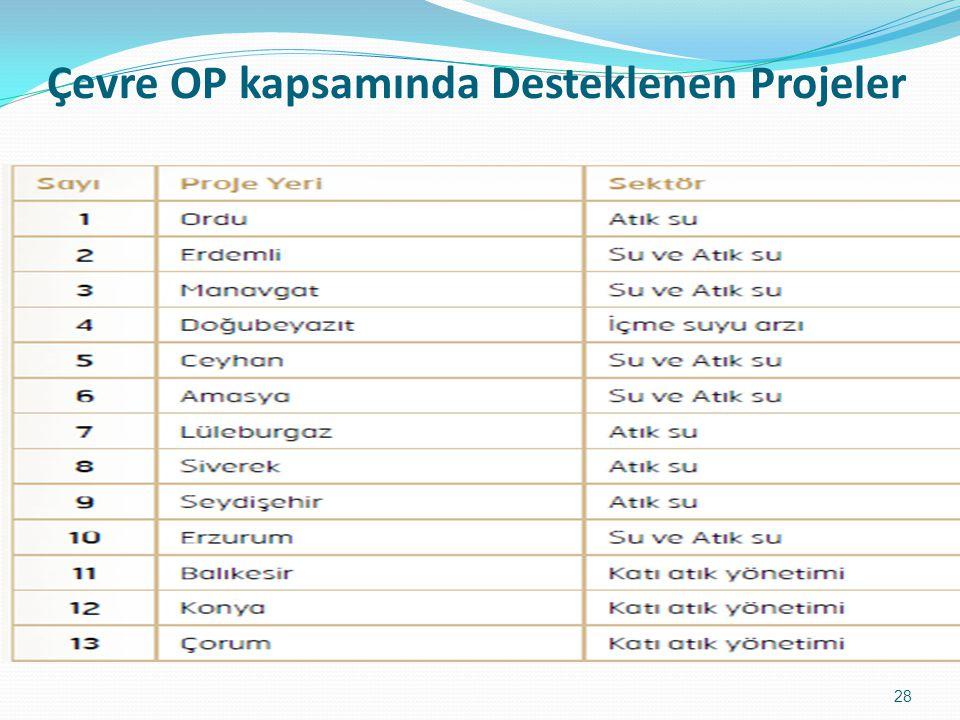 Çevre OP kapsamında Desteklenen Projeler 28