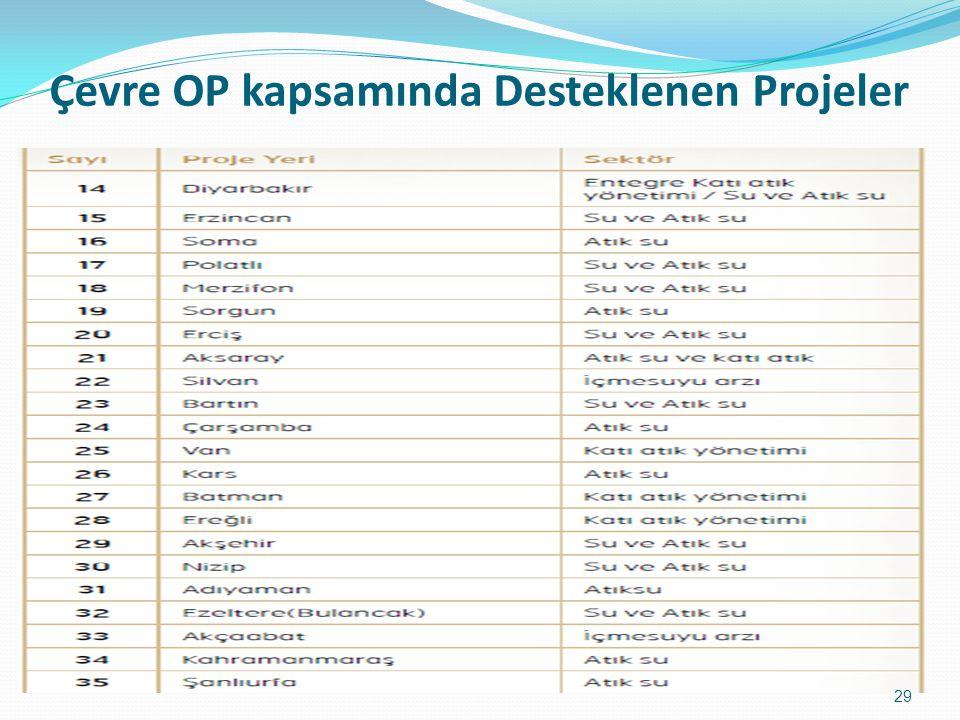 Çevre OP kapsamında Desteklenen Projeler 29