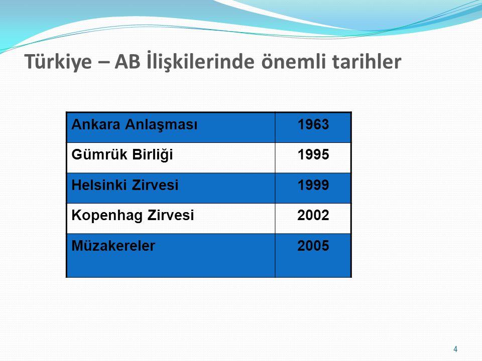 Türkiye – AB İlişkilerinde önemli tarihler Ankara Anlaşması1963 Gümrük Birliği1995 Helsinki Zirvesi1999 Kopenhag Zirvesi2002 Müzakereler2005 4
