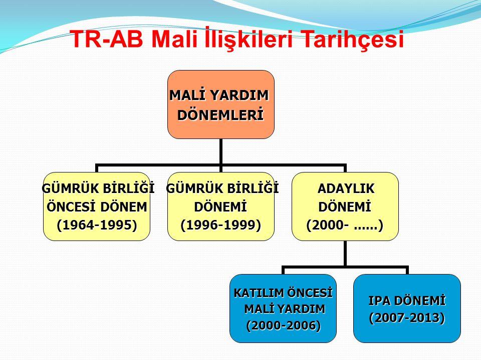 Türkiye'nin katıldığı Topluluk Programları-I 7.