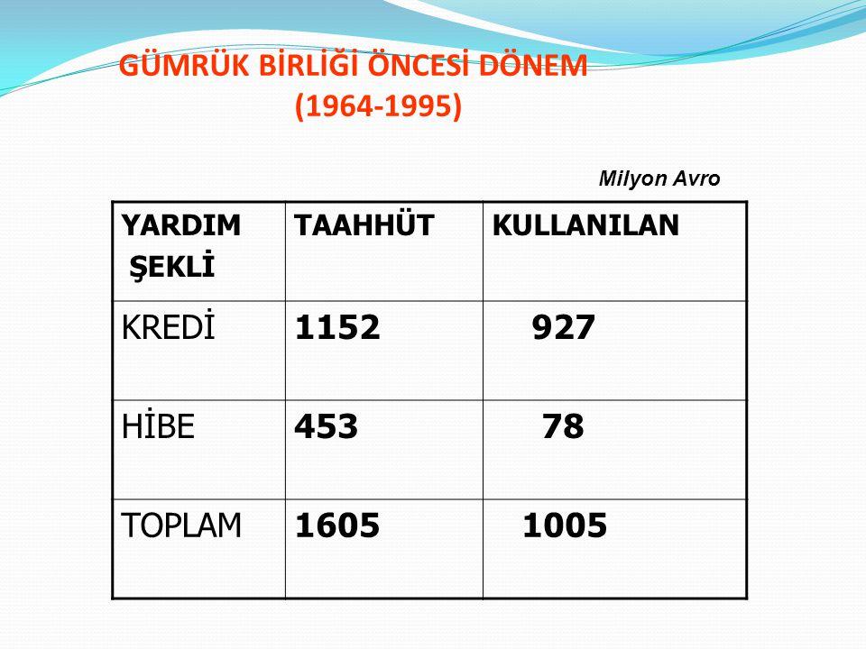 GÜMRÜK BİRLİĞİ DÖNEMİ (1995-1999) Türk ekonomisinde Gümrük Birliği'ne bağlı olarak oluşacak yeni ihtiyaçların karşılanmasına yönelik: Rekabet şartlarına uyumun sağlanabilmesi Ekonomik farklılıkların azaltılması Altyapı imkanlarının geliştirilmesi (kara ulaştırması, limanlar, havaalanları, demiryolları, telekomünikasyon, enerji v.b) amaçlanmıştır.