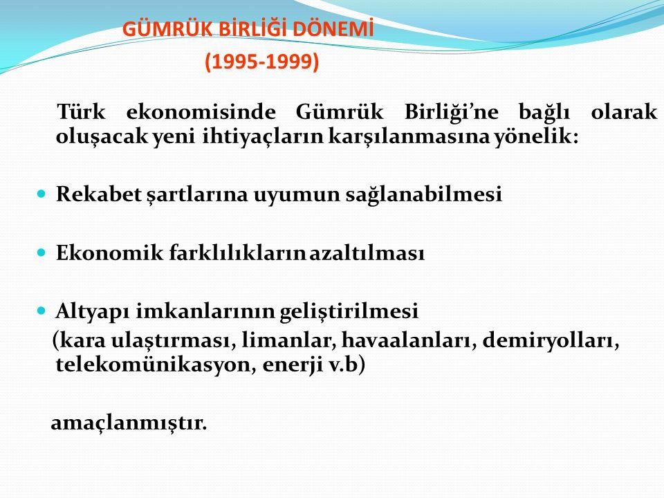 GÜMRÜK BİRLİĞİ DÖNEMİ (1995-1999) Türk ekonomisinde Gümrük Birliği'ne bağlı olarak oluşacak yeni ihtiyaçların karşılanmasına yönelik: Rekabet şartları