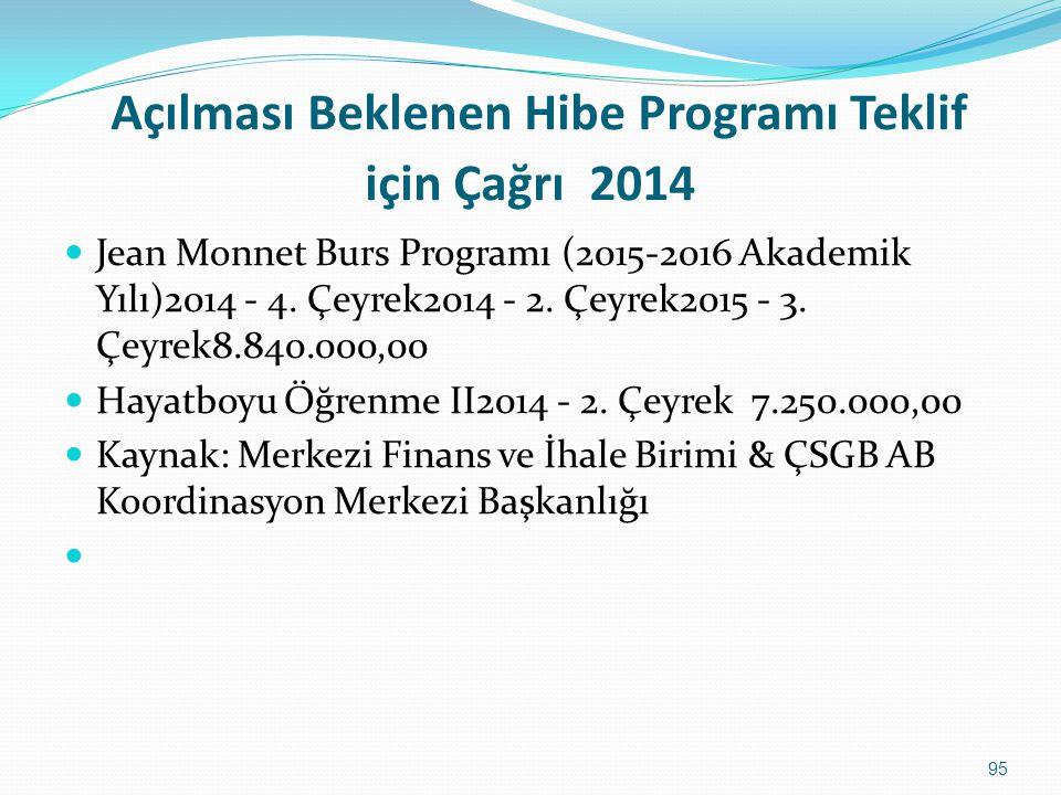 Açılması Beklenen Hibe Programı Teklif için Çağrı 2014 Jean Monnet Burs Programı (2015-2016 Akademik Yılı)2014 - 4. Çeyrek2014 - 2. Çeyrek2015 - 3. Çe