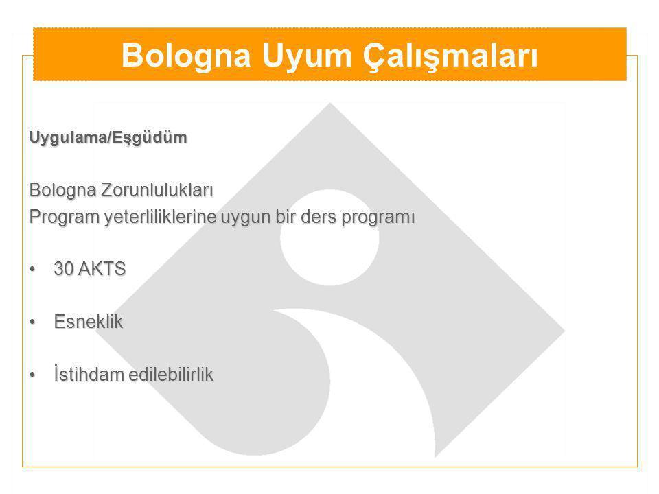 Uygulama/Eşgüdüm Bologna Zorunlulukları Program yeterliliklerine uygun bir ders programı 30 AKTS30 AKTS EsneklikEsneklik İstihdam edilebilirlikİstihdam edilebilirlik Bologna Uyum Çalışmaları