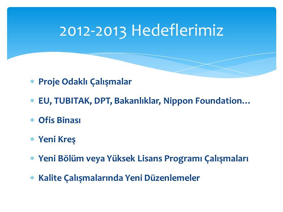  Proje Odaklı Çalışmalar  EU, TUBITAK, DPT, Bakanlıklar, Nippon Foundation…  Ofis Binası  Yeni Kreş  Yeni Bölüm veya Yüksek Lisans Programı Çalışmaları  Kalite Çalışmalarında Yeni Düzenlemeler 2012-2013 Hedeflerimiz