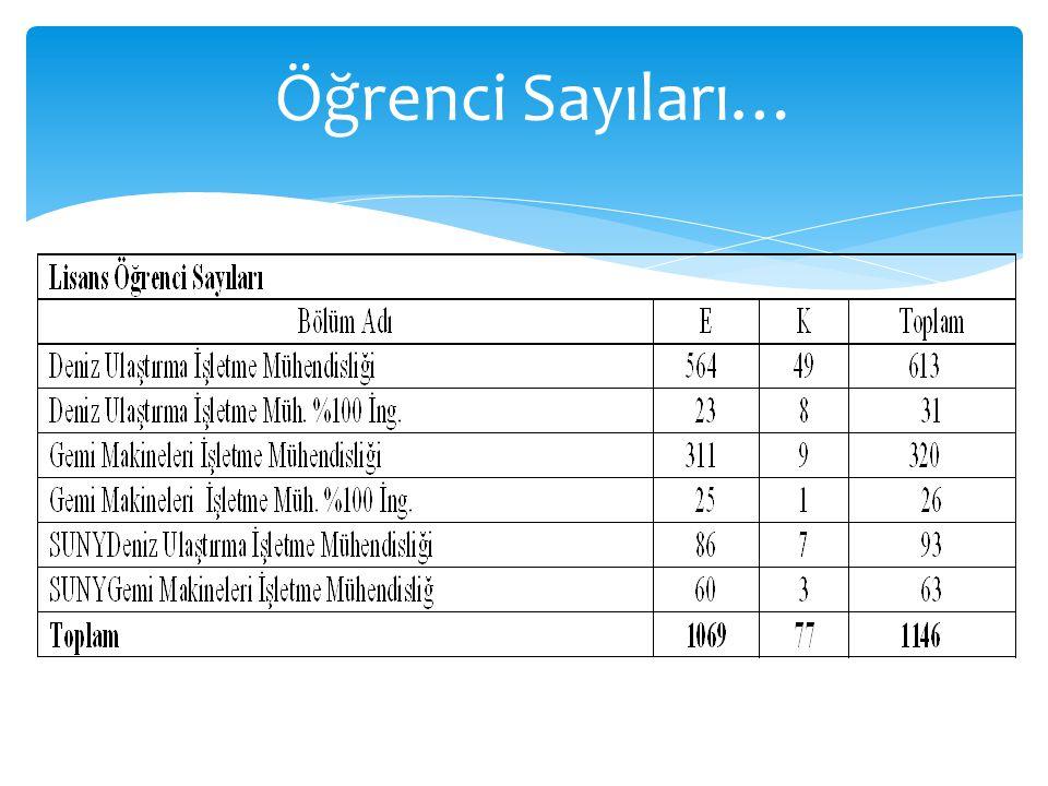 Öğrenci Sayıları…