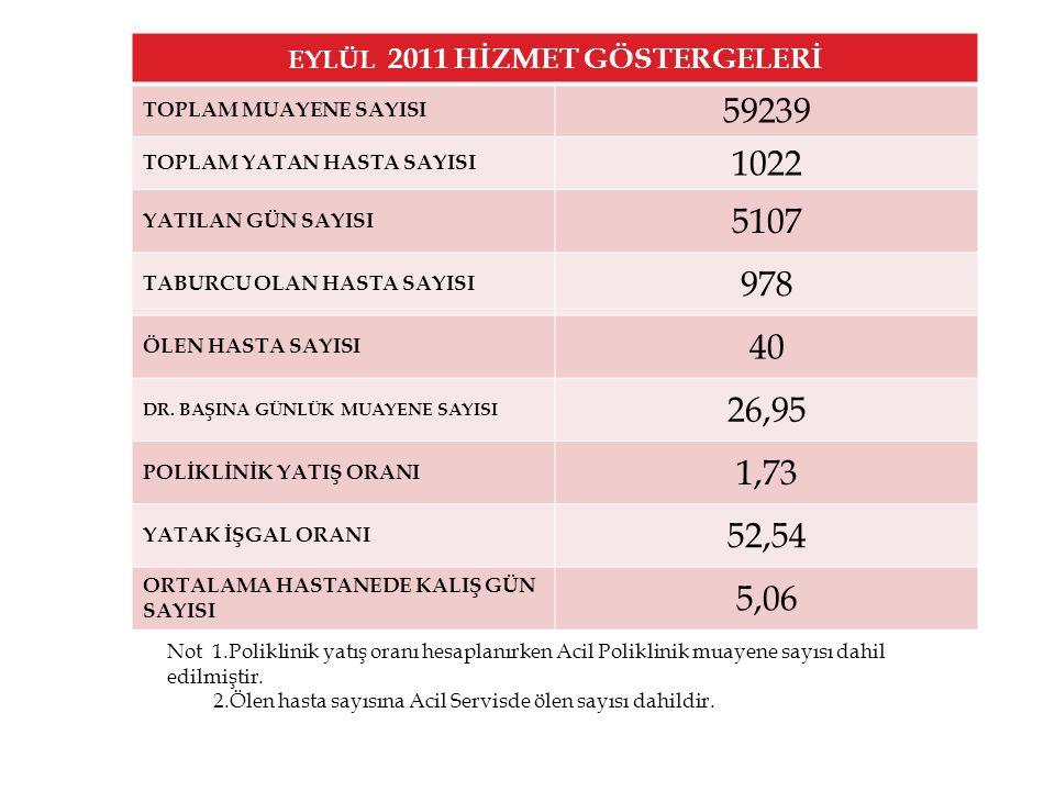 EYLÜL 2011 HİZMET GÖSTERGELERİ TOPLAM MUAYENE SAYISI 59239 TOPLAM YATAN HASTA SAYISI 1022 YATILAN GÜN SAYISI 5107 TABURCU OLAN HASTA SAYISI 978 ÖLEN HASTA SAYISI 40 DR.