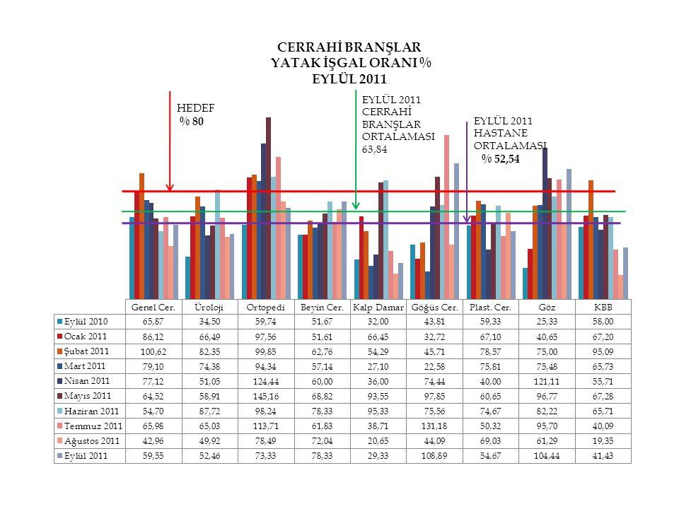HEDEF % 80 EYLÜL 2011 CERRAHİ BRANŞLAR ORTALAMASI 63,84 EYLÜL 2011 HASTANE ORTALAMASI % 52,54