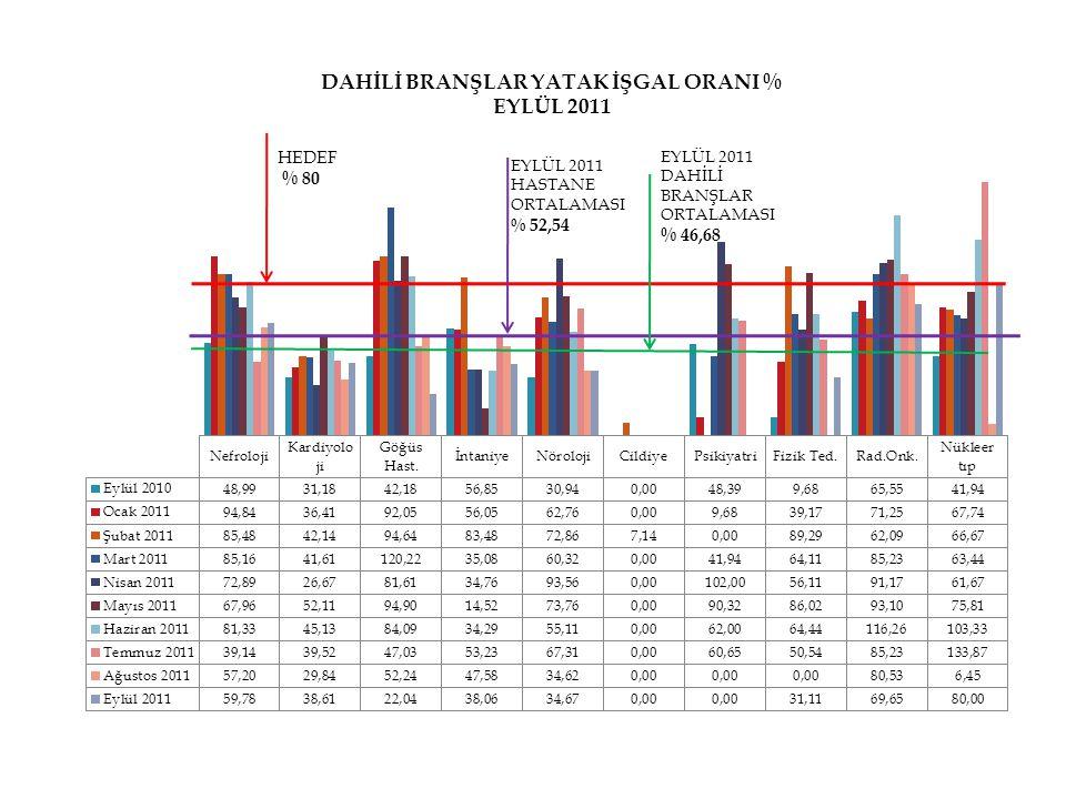 HEDEF % 80 EYLÜL 2011 HASTANE ORTALAMASI % 52,54 EYLÜL 2011 DAHİLİ BRANŞLAR ORTALAMASI % 46,68