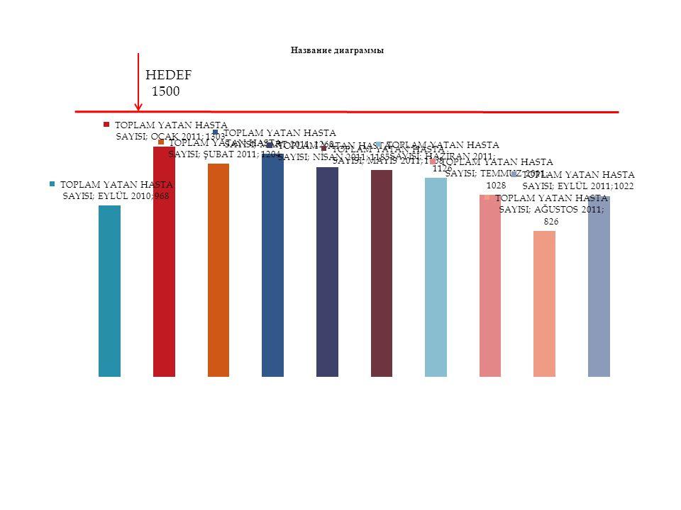 HEDEF % 3 EYLÜL 2011 CERRAHİ BRANŞLAR ORTALAMASI 3,12 EYLÜL 2011 HASTANE ORTALAMASI %1,73