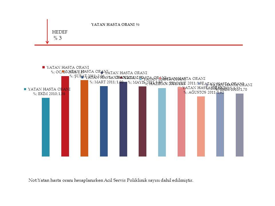 HEDEF % 3 Not:Yatan hasta oranı hesaplanırken Acil Servis Poliklinik sayısı dahil edilmiştir.